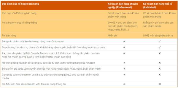 Kinh doanh kiếm tiền với Amazon.com