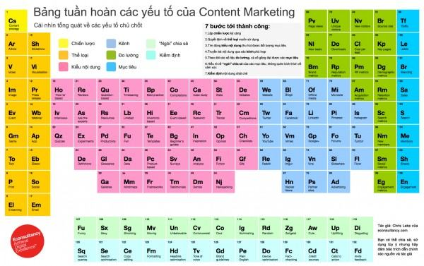 bang tuan hoan content marketing