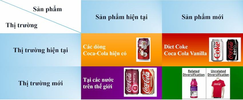 ansoff-matrix-cocacola